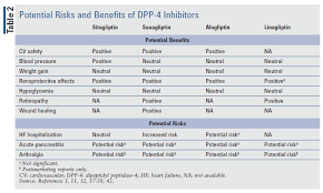Ada Medication Chart Lesson A Clinical Overview Of Dpp 4 Inhibitors For Type 2