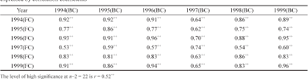Table 3 From Six Year Evaluation Of Selected Traits Of Fruit