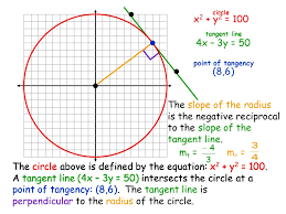 is the negative reciprocal to the slope of the tangent line
