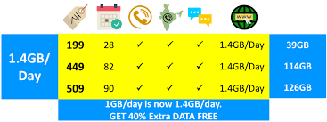 Idea Internet Recharge Chart Idea Cellular Now Offering 1 4gb Daily Data On Rs Rs 199