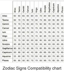 Gemini Horoscope Compatibility Chart Aries 60 65 65 65 90 45 70 80 90 50 55 65 Taurus 60 70 70 80