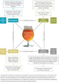 Hops Types Chart Unscrambling Your Senses Interpreting Craft Beer And Food