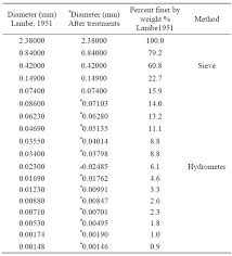 Hydrometer Reading Chart A New Approach For Smoothing Soil Grain Size Curve