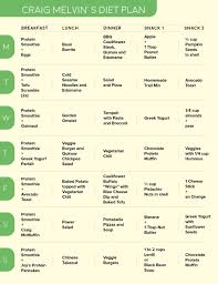 Indian Veg Diet Chart For Weight Loss For Female Vegetarian Diet Plan For Weight Loss Pdf Southndian Guru