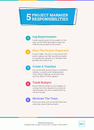 Project Manager Duties Know Your Project Manager Responsibilities What You Should