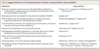 Sudden Unexpected Death In Epilepsy Nejm