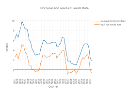 Real Fed Funds Rate Chart Nominal And Real Fed Funds Rate Scatter Chart Made By