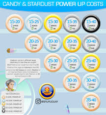 Pokemon Go Trading Cost Chart Power Up Costs Infographic Thesilphroad