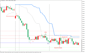 ABC and 123 Forex Chart Patterns Strategy For MT4 (WITH DOWNLOAD)