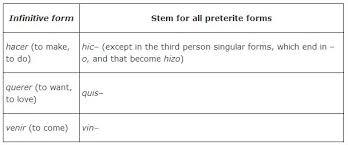 Querer Verb Chart Irregulars In The Preterite Tense