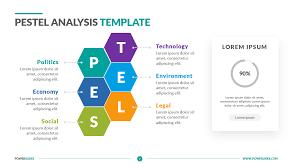 Pestle Chart Pestel Analysis Template Powerslides