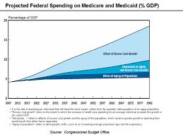 Introducing Health Care Economics Boundless Economics