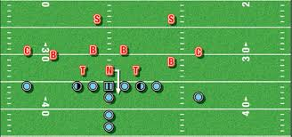 american football monthly nose guard establishing an effective Football X And O Diagrams Football X And O Diagrams #71 football x o diagrams