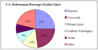 Solved Pepsis Market Share Two Of The Biggest Soft Drink