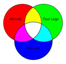 Venn Diagram Math Definition What Is Euler Diagram Definition From Whatis Com