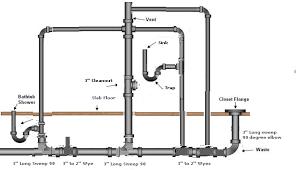 bathroom plumbing. Wonderful Plumbing Bathroom Plumbing Layout Master Bathroom Layout  Bath Plumbing  With Dry Vent XXYFXFS On