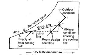 Sensible Heat Ratio Psychrometric Chart What Is Rshf Gshf Ershf Bpf