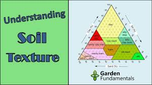 Understanding Soil Types And Soil Texture Test Your Own Soil
