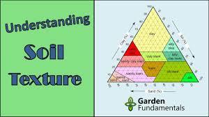 Soil Percentage Chart Understanding Soil Types And Soil Texture Test Your Own Soil