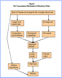 Monetary Policy Flow Chart Monetary Policy How It Works And What It Takes Bank Of