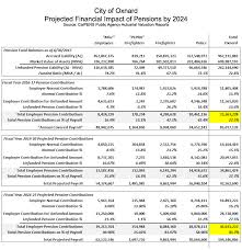 Calpers Retirement Percentage Chart City Of Oxnard Pension Contributions Set To Double By 2024