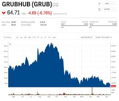 Grubhub Tumbles After Uber Says It Has A Massive Opportunity