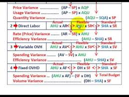 Standard Costing Formula Chart Standard Cost Variance Analysis Procedure With Detailed Formulas For Dm Dl Var Fixed Ovhd