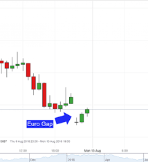 Euro Gaps Lower After Lira Tumbles And Dollar Rallies Eyes