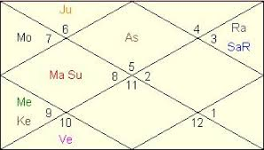 Rahu In 7th House In D9 Chart Saturn Rahu Union Boon Or Bane Vedic Astrology