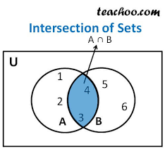 Venn Diagram Intersection Intersection Of Set Definition Examples Properties Teachoo