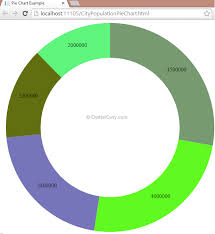 Using D3 Js And Asp Net Web Api To Design Pie Chart And
