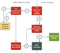 Delivery Flow Chart Receiving Flowchart Flowchart In Word