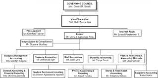 Project Organization Chart New Financial Management And Accounting Organizational Chart Federal