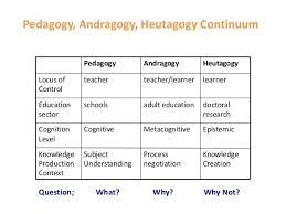 Pedagogy Vs Andragogy Chart Pictures Pedagogy Vs Andragogy