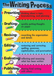my writing process essay illustration essay sample illustration  writing process essay my writing process essay