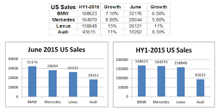 Bmw Sales Chart Bmw In The U S Not As Rosy As It Seems Bayerische