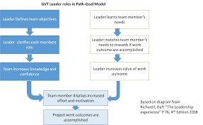 leadership characteristics for successful global virtual teams 23012015 1