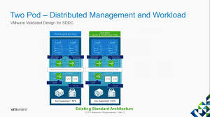 Vmware Nsx Validated Design Whats New In Vmware Validated Design For Software Defined Data Center 4 1
