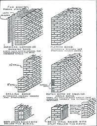 Masonry Wall Cost Oaklandgaragedoors Co