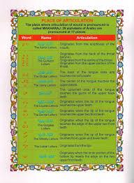 Tajweed Rules Chart Juz Amma Color Coded 9 Lines With Tajweed Rules