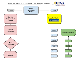 Government Contracting Process Flow Chart Demystifed Federal Contracting Demystified