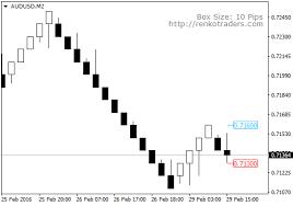 Renko Trade Assistant Mt4 Indicator