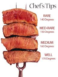 Rare Medium Rare Chart Degrees Of Meat