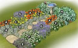 Garden Design Garden Design With Garden Plans For Cottage Style Cottage Garden Plans