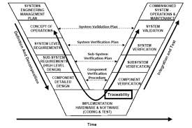 current overview of simulation technology > engineering com system v diagram shows the steps of system level thinking image courtesy of