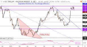 Us Dollar May Gain Versus Ringgit Despite Malaysia Gdp Surprise