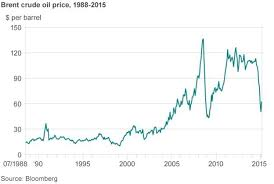 Oil Price Chart Last 10 Years Are Low Oil Prices Here To Stay Bbc News