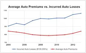Car Insurance Rates By Age Chart If There Was No Drunk Driving Incidents At All Would