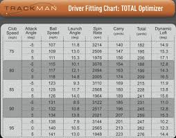Matrix Shaft Swing Speed Chart Wishon The Practical Facts About Spin And Shaft Design