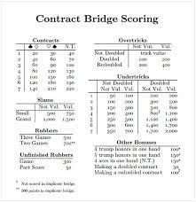 Contract Bridge Scoring Chart Contract Bridge Scoring Cheat Sheet Best Bridge In The World